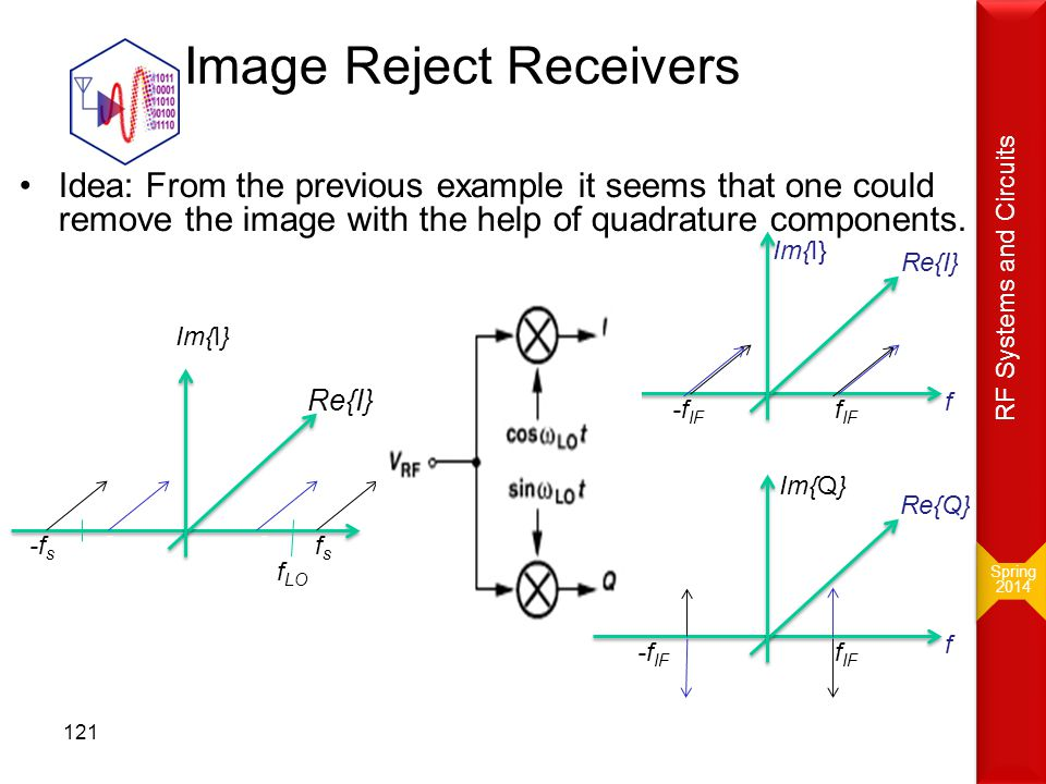 Image Reject Receivers