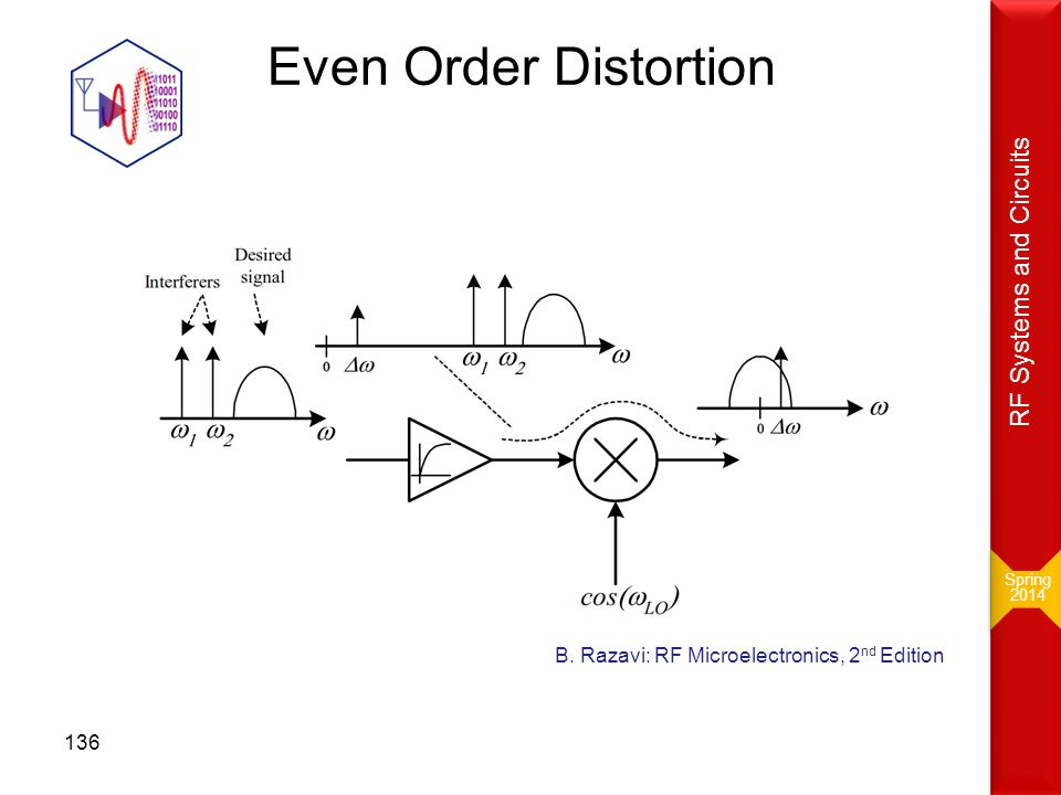 Even Order Distortion RF Systems and Circuits