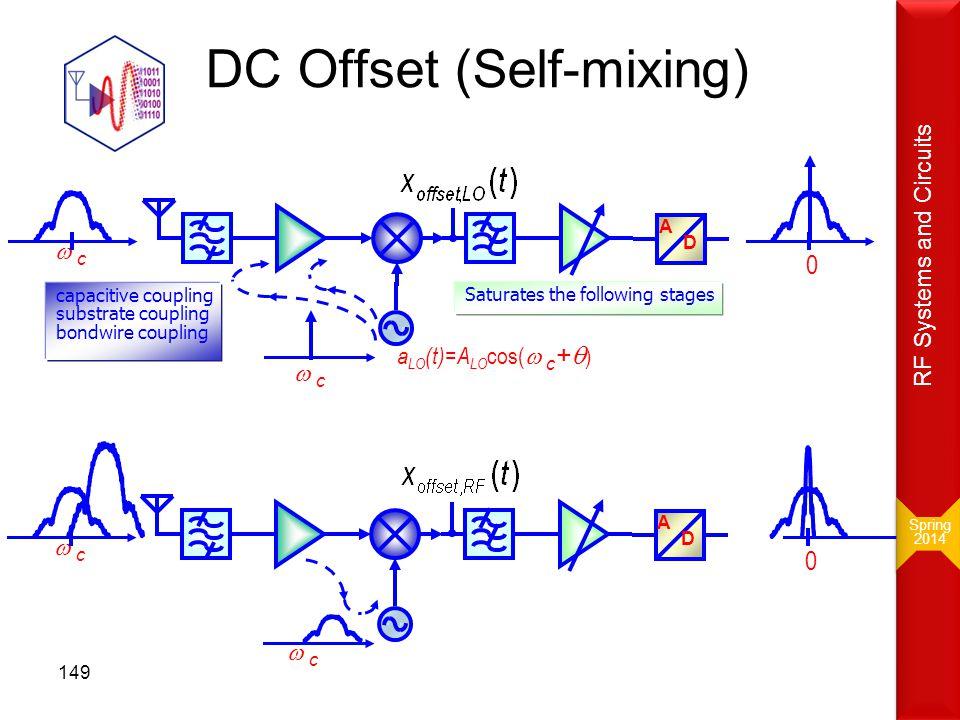 DC Offset (Self-mixing)