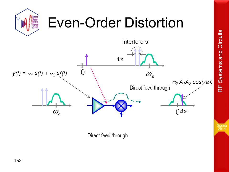 Even-Order Distortion