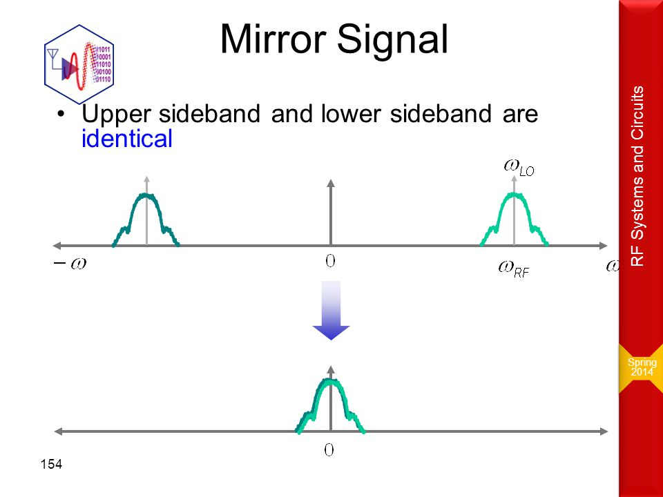 Mirror Signal Upper sideband and lower sideband are identical