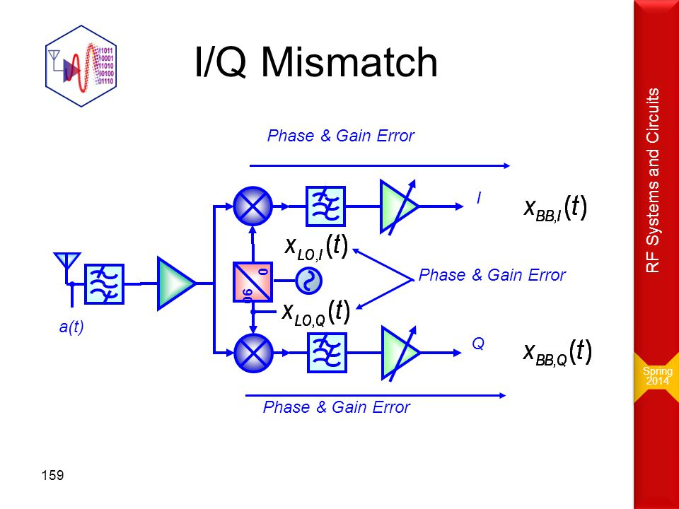 I/Q Mismatch RF Systems and Circuits I Phase & Gain Error a(t) Q 90