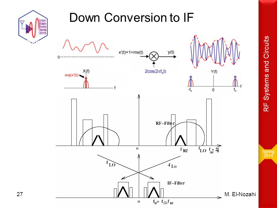 Down Conversion to IF AM modulation: RF Systems and Circuits