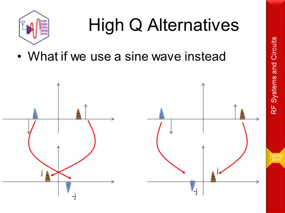 High Q Alternatives What if we use a sine wave instead