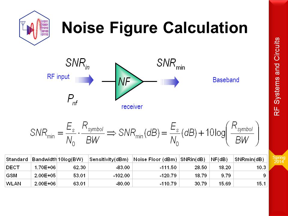 Noise Figure Calculation