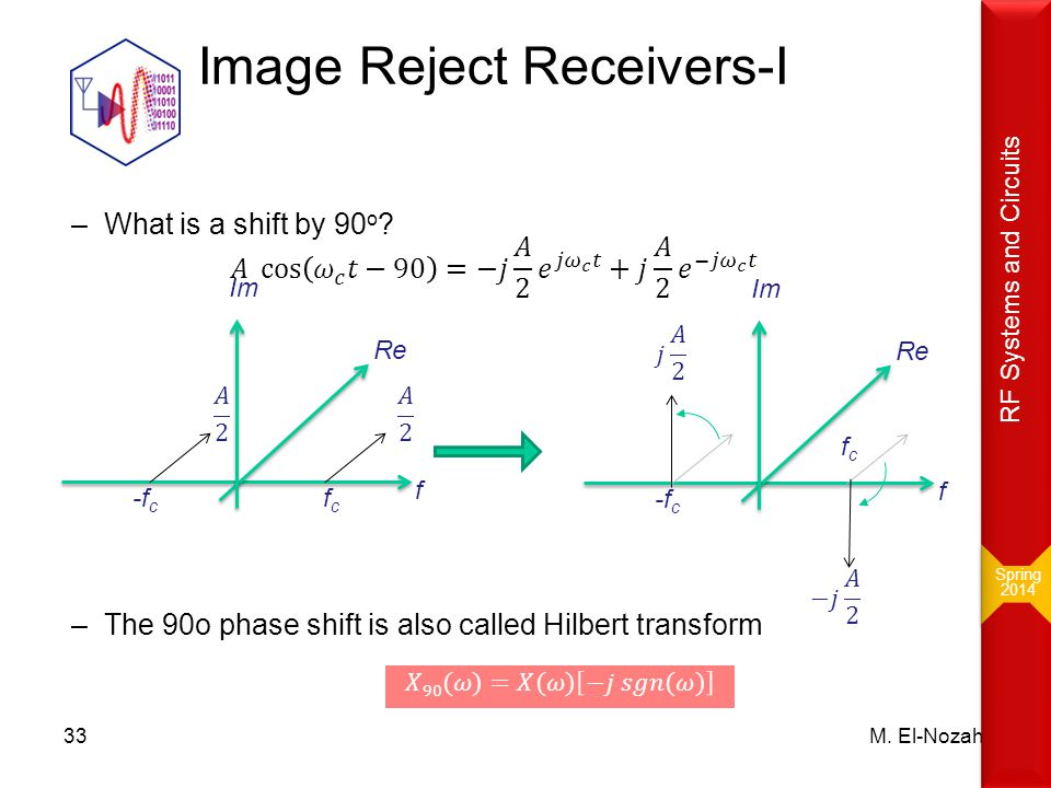 Image Reject Receivers-I