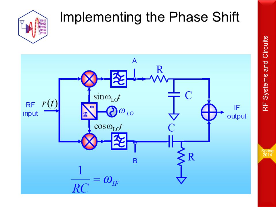 Implementing the Phase Shift