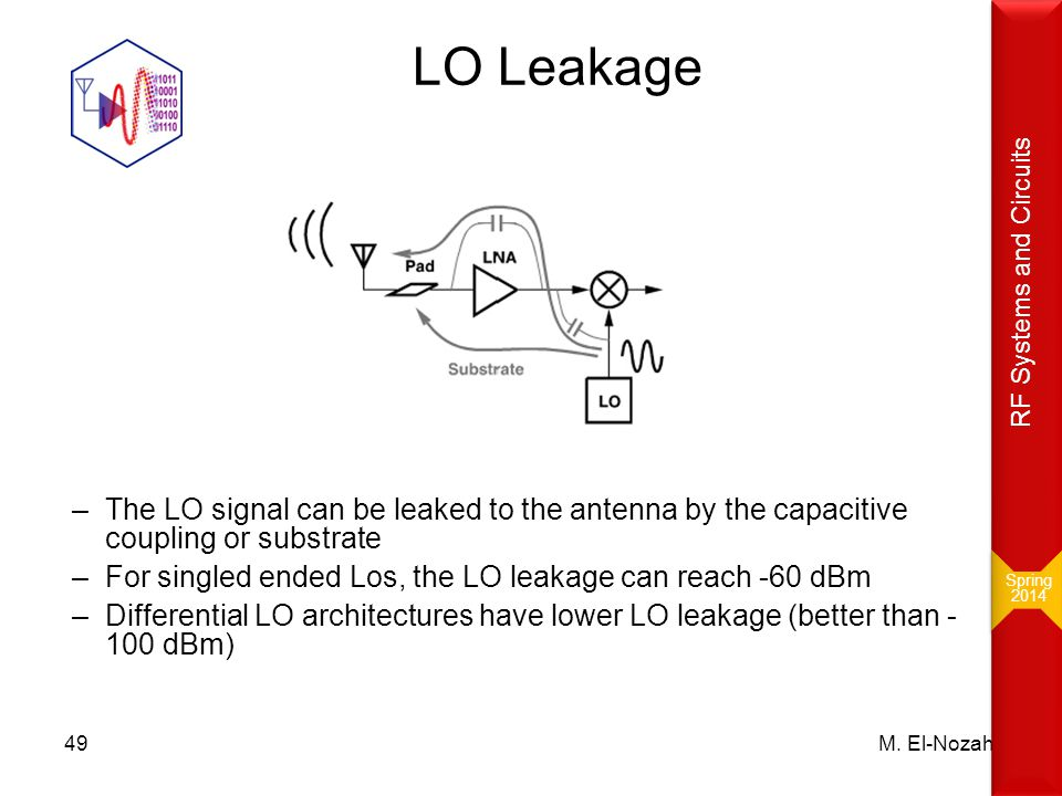 Spring 2014. RF Systems and Circuits. LO Leakage. The LO signal can be leaked to the antenna by the capacitive coupling or substrate.