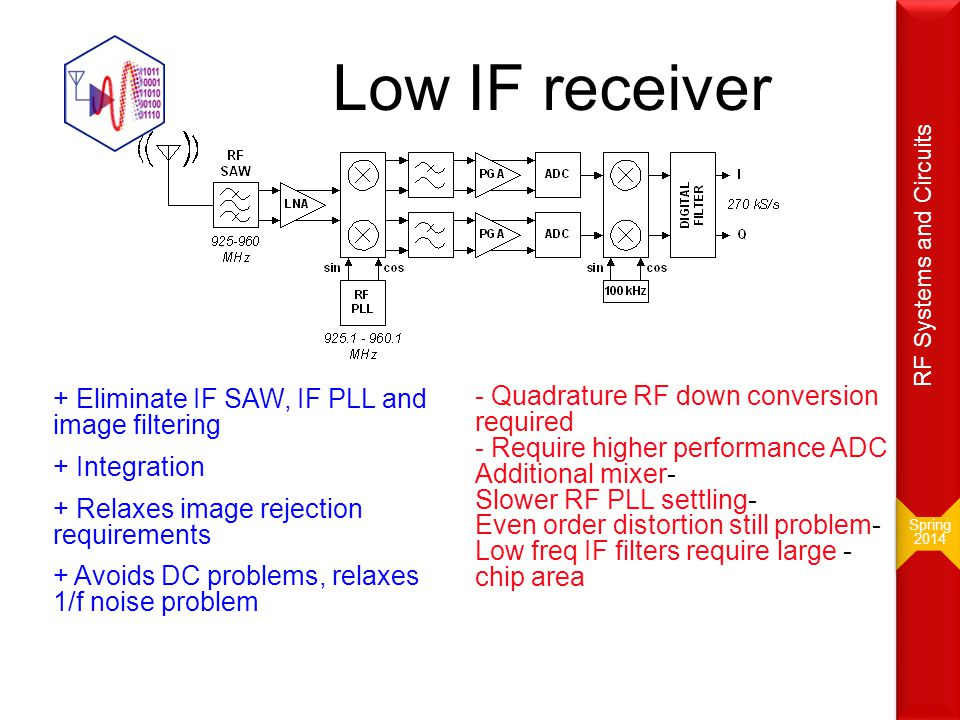 Low IF receiver - Quadrature RF down conversion required