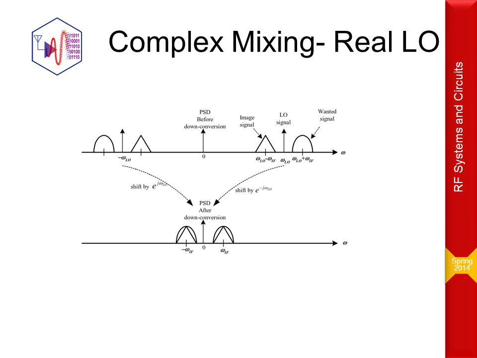 Complex Mixing- Real LO