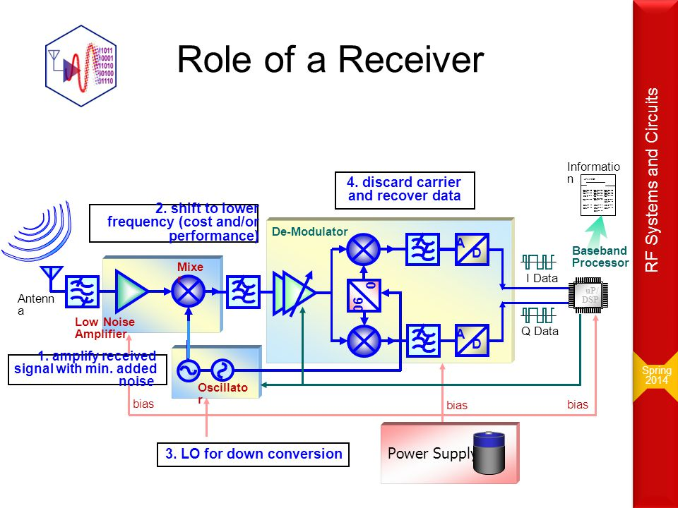 Role of a Receiver RF Systems and Circuits Power Supply