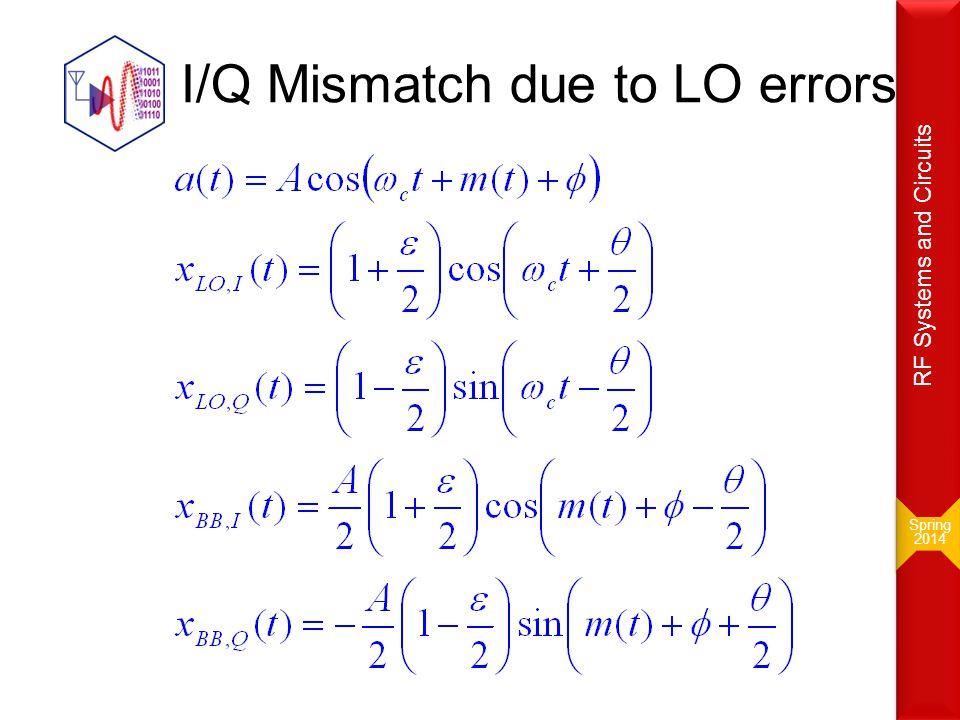 I/Q Mismatch due to LO errors