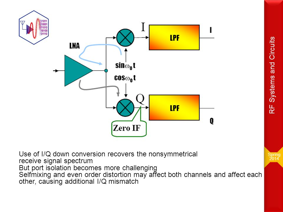RF Systems and Circuits