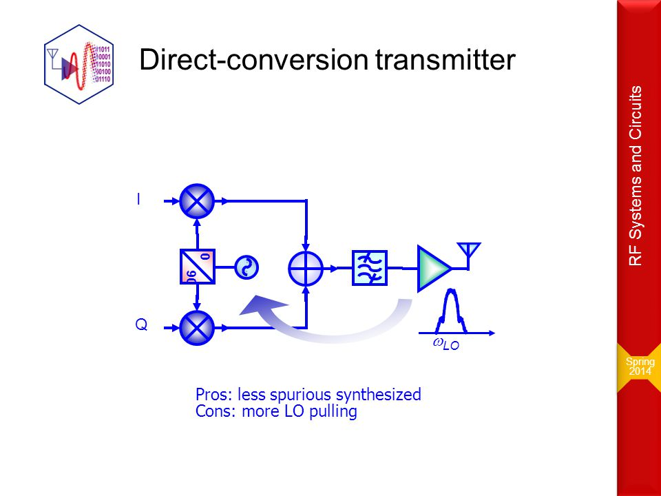 Direct-conversion transmitter