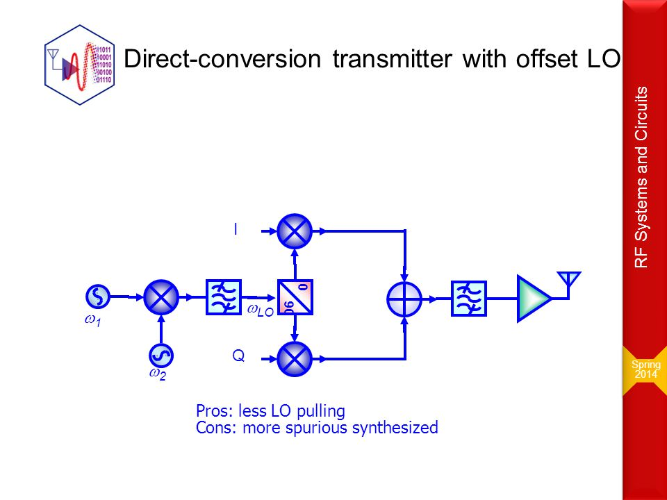 Direct-conversion transmitter with offset LO