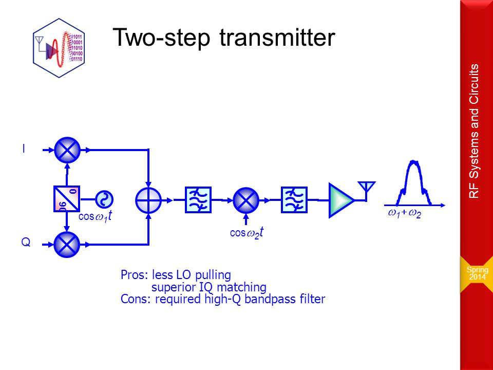 Two-step transmitter RF Systems and Circuits I w1+w2 cosw1t cosw2t Q
