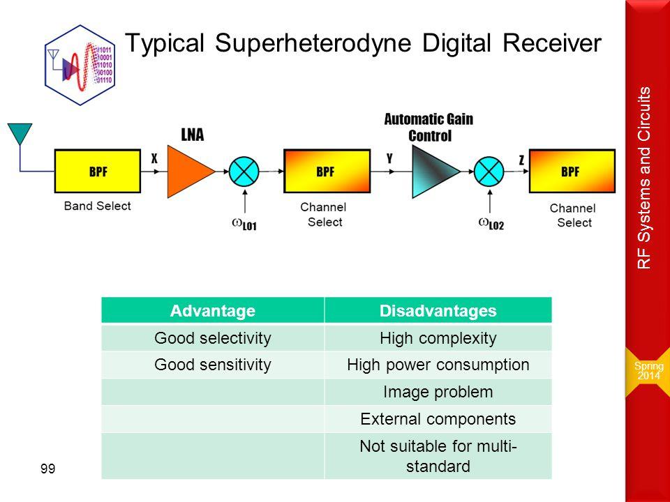 Typical Superheterodyne Digital Receiver
