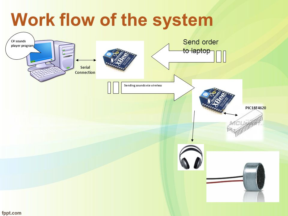 Work flow of the system Send order to laptop PIC18F4620 Serial