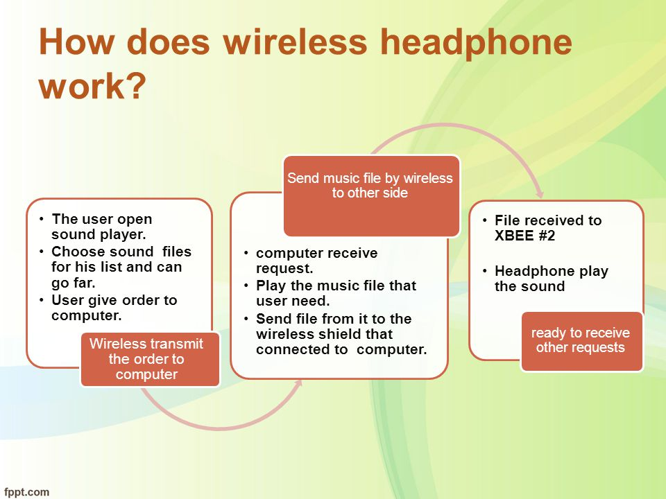 How does wireless headphone work