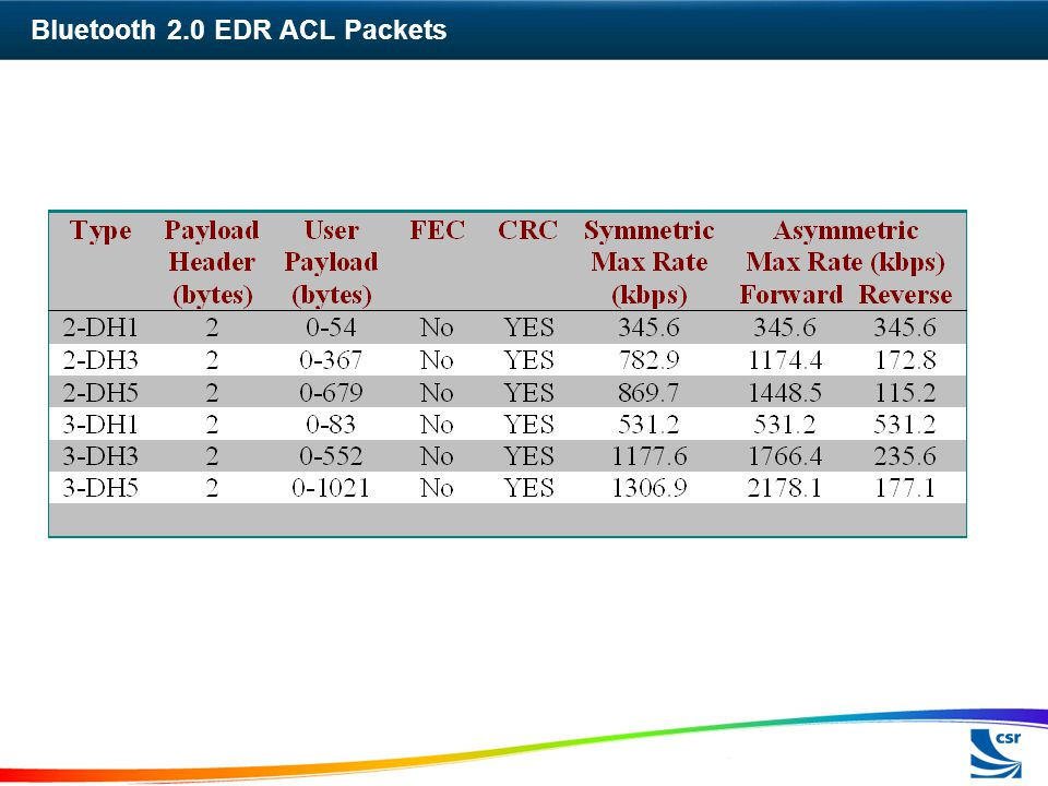 Bluetooth 2.0 EDR ACL Packets
