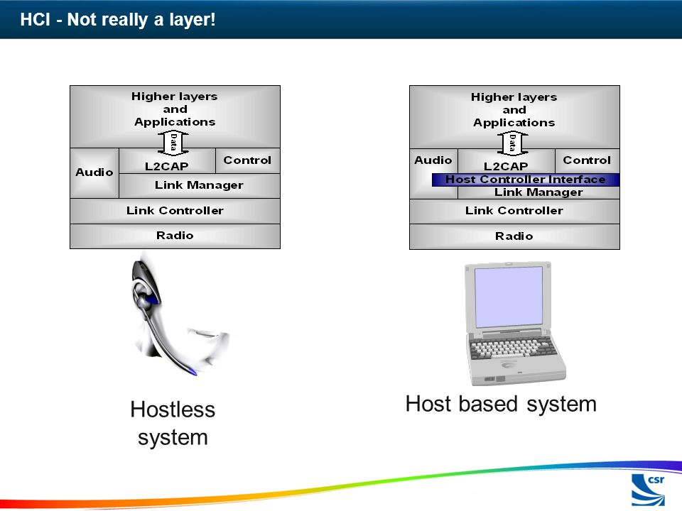 Host based system Hostless system HCI - Not really a layer!