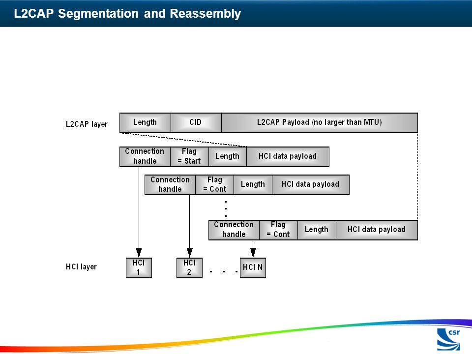 L2CAP Segmentation and Reassembly