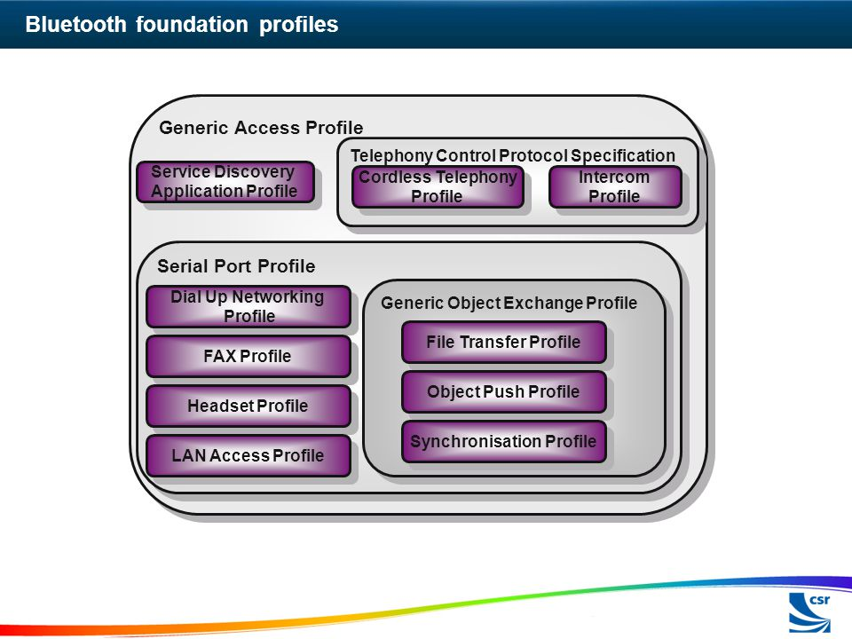 Bluetooth foundation profiles