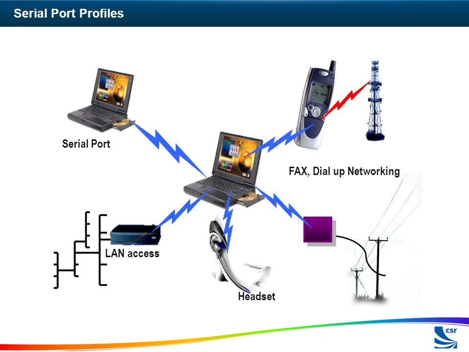 Serial Port Profiles Serial Port FAX, Dial up Networking LAN access