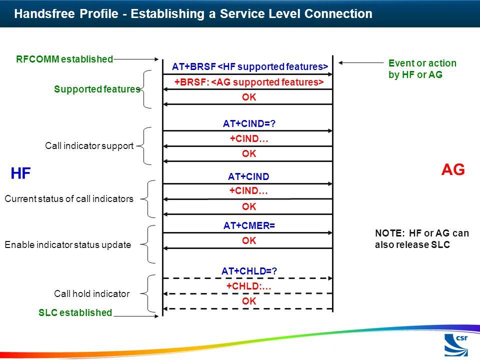 Handsfree Profile - Establishing a Service Level Connection