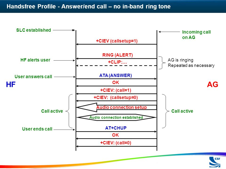 Handsfree Profile - Answer/end call – no in-band ring tone