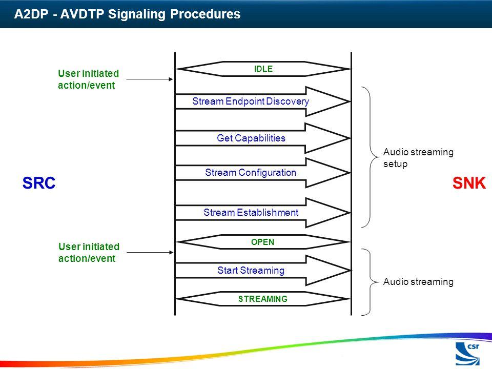 A2DP - AVDTP Signaling Procedures