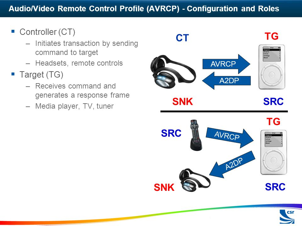 Audio/Video Remote Control Profile (AVRCP) - Configuration and Roles