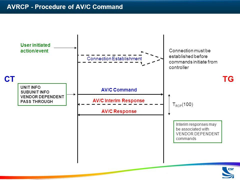 AVRCP - Procedure of AV/C Command