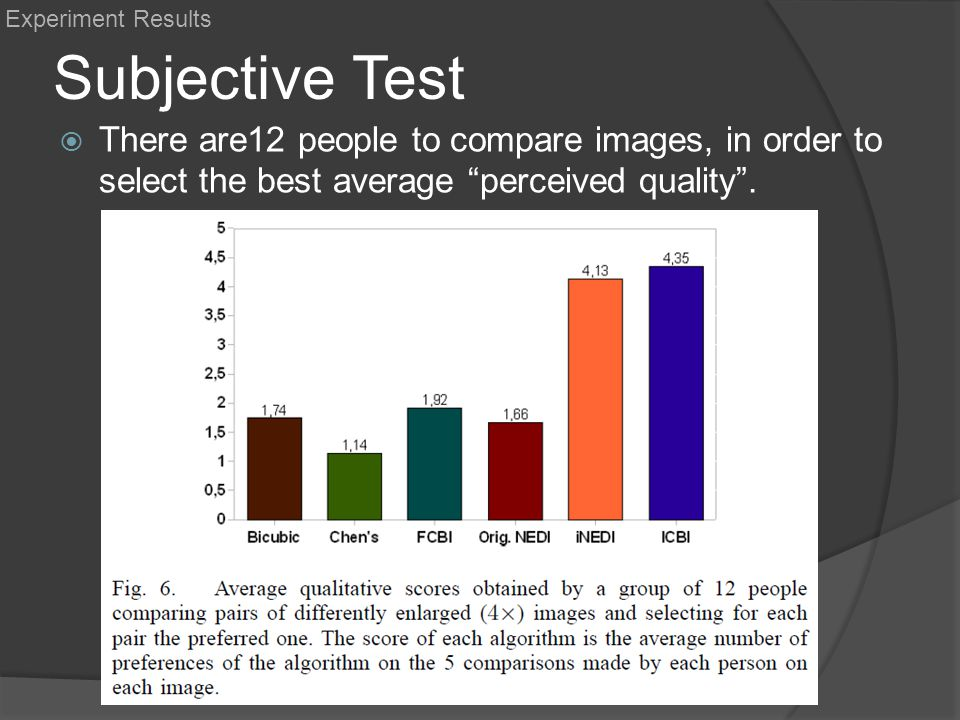 Experiment Results Subjective Test.
