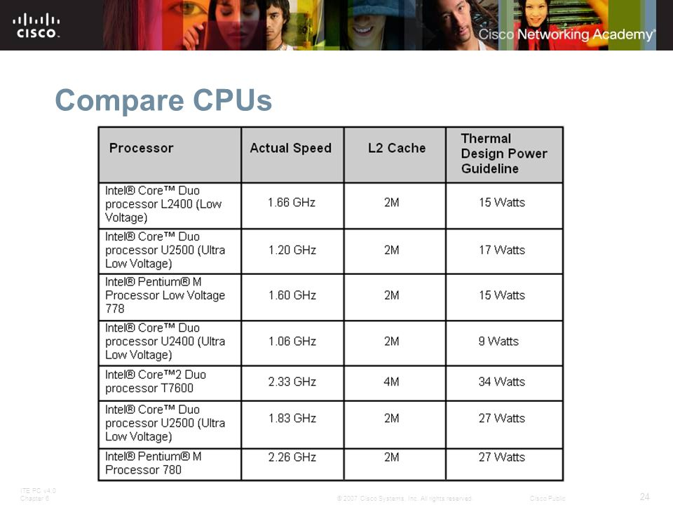 Compare CPUs Slide 24 – Compare CPUs