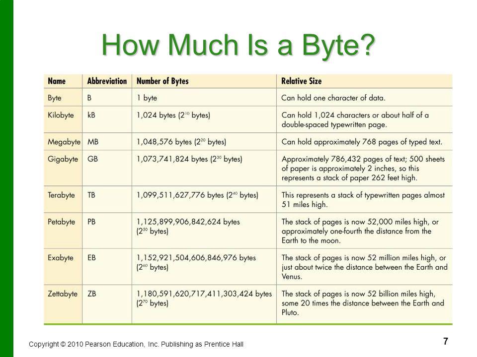 How Much Is a Byte لا تعتبر البتات والبايتات هي لغة الحاسب فقط بل كل ما يدخل على الحاسب من بيانات أو يخرج معلومات تمثل بالبتات والبايتات.