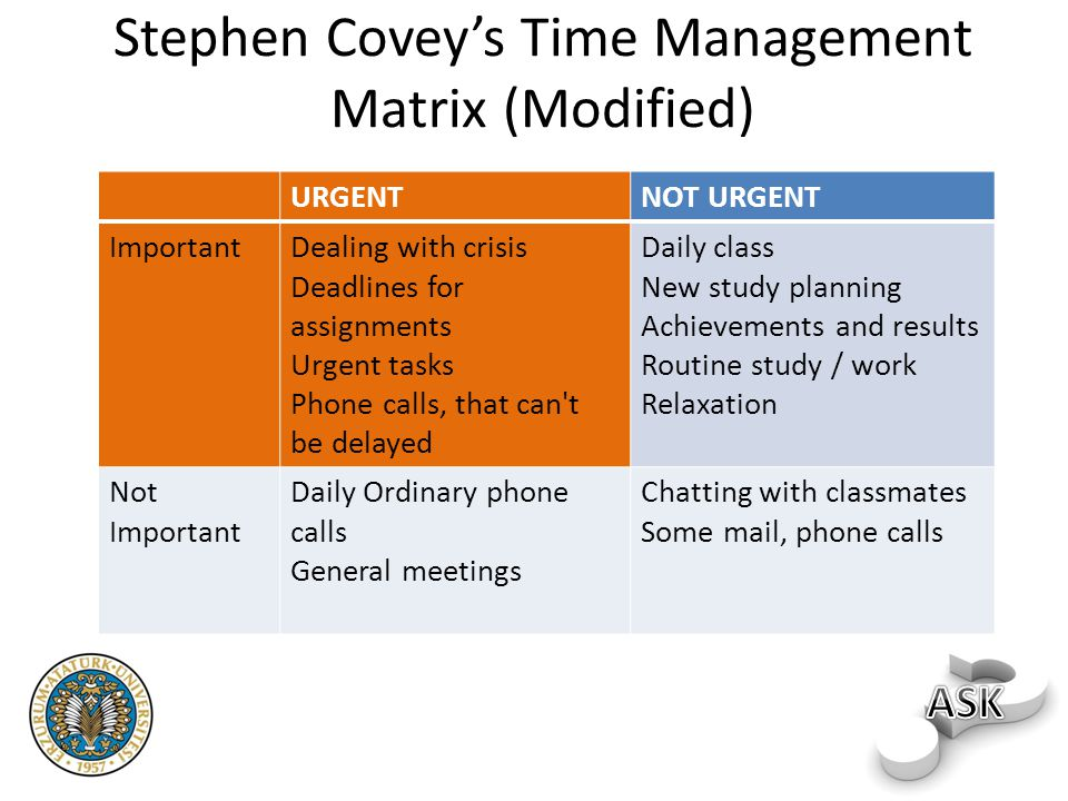 Stephen Covey's Time Management Matrix (Modified)