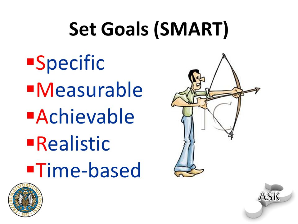 Specific Measurable Achievable Realistic Time-based Set Goals (SMART)