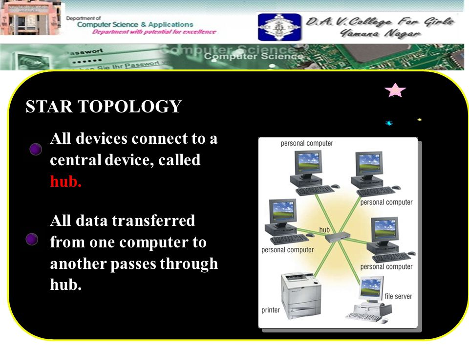 STAR TOPOLOGY All devices connect to a central device, called hub.