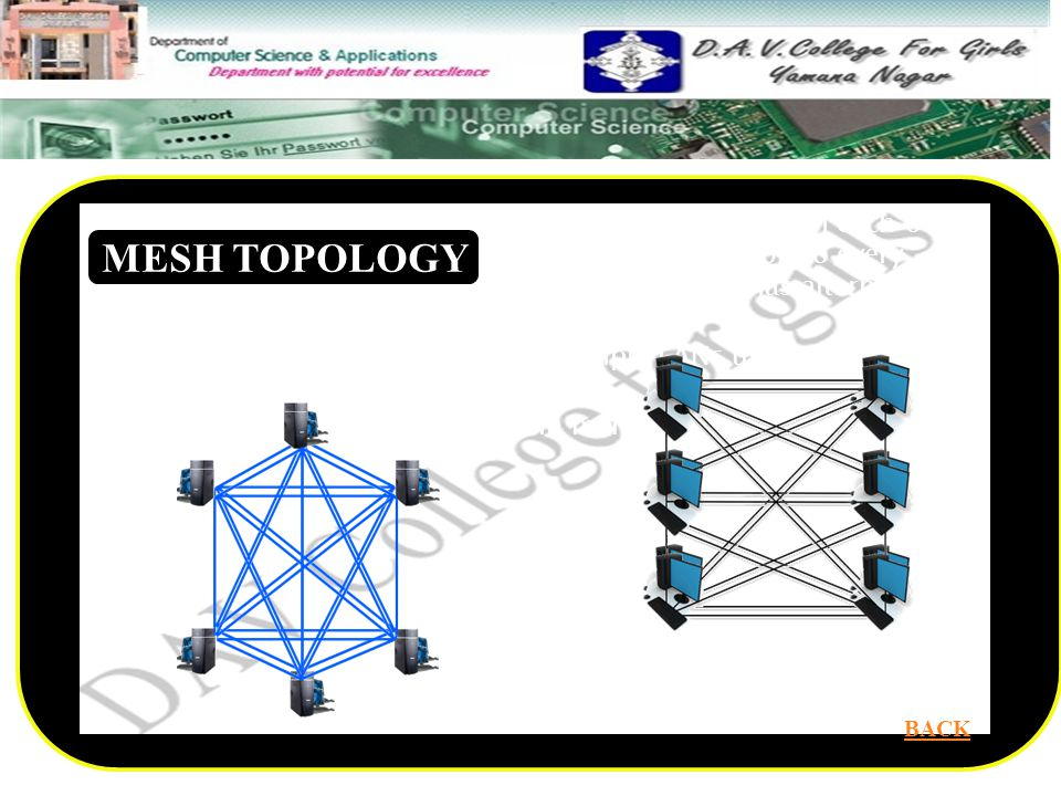 In the mesh topology each computer are connected with each other by separate cable. Create point to point connection to every device on network. If one cable fail data always has alternative path to get to its destination.
