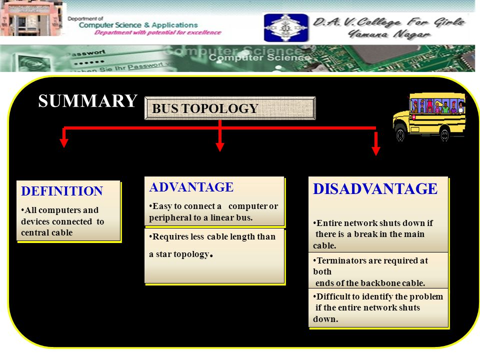 SUMMARY DISADVANTAGE BUS TOPOLOGY ADVANTAGE DEFINITION