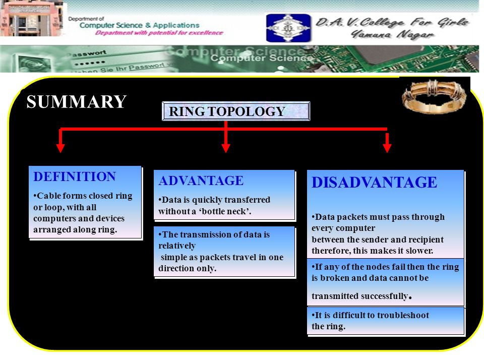 SUMMARY DISADVANTAGE RING TOPOLOGY DEFINITION ADVANTAGE