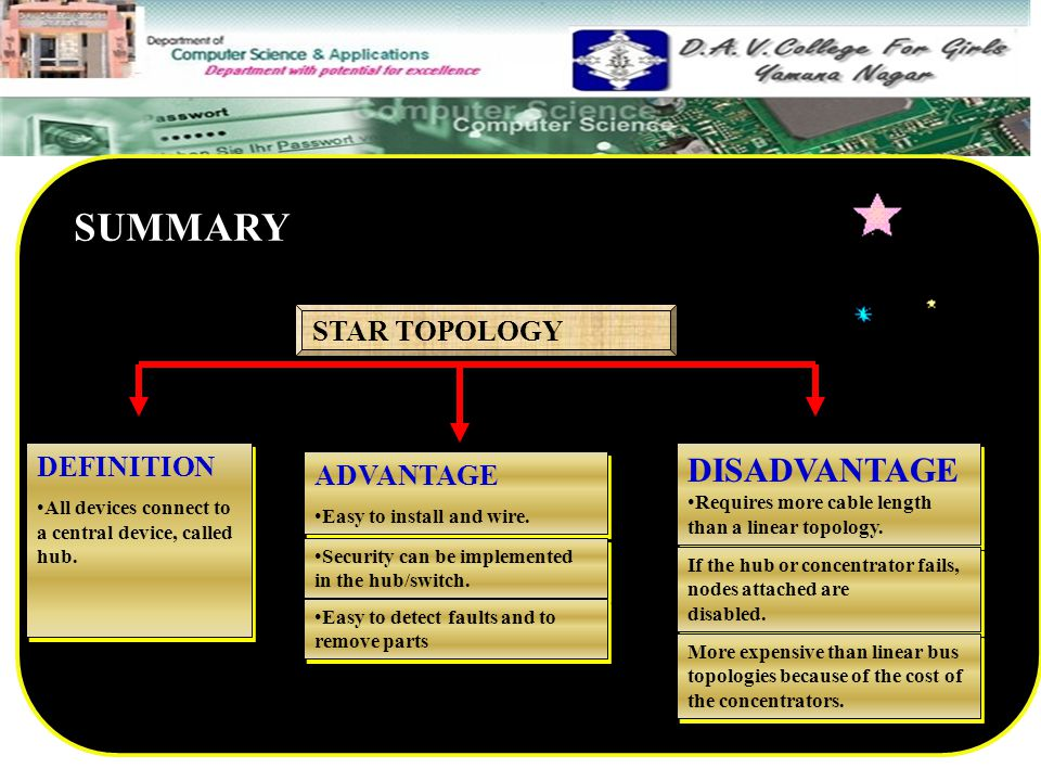 SUMMARY DISADVANTAGE STAR TOPOLOGY DEFINITION ADVANTAGE
