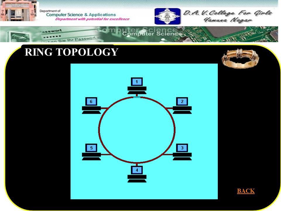 RING TOPOLOGY BACK