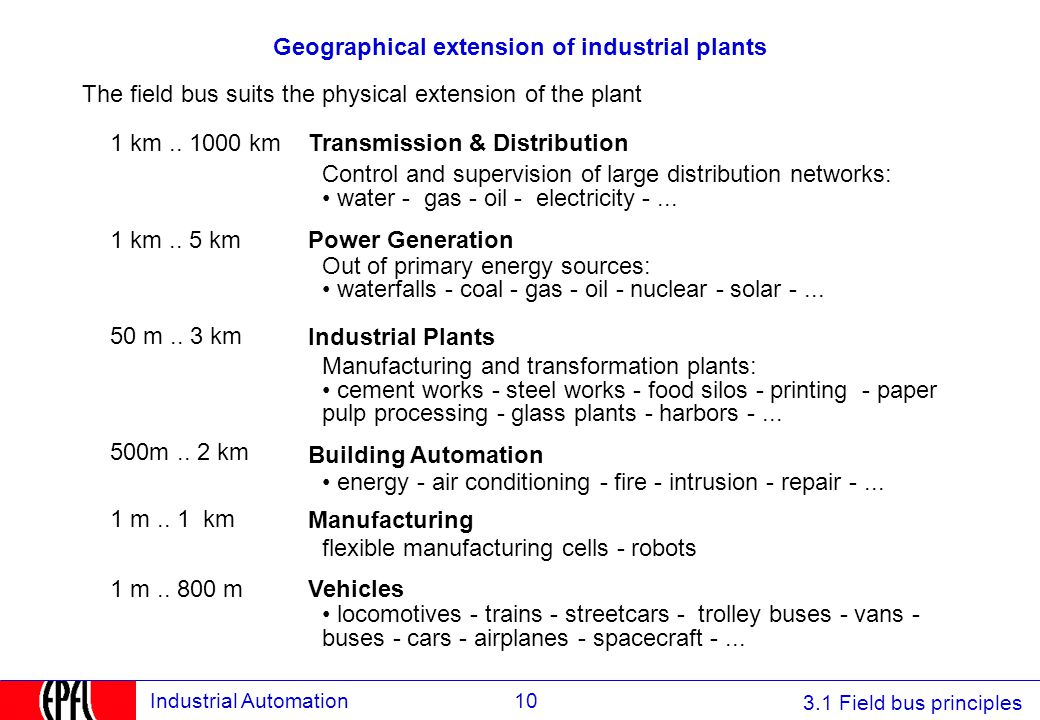 Geographical extension of industrial plants