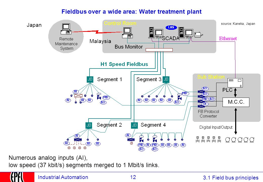 Fieldbus over a wide area: Water treatment plant