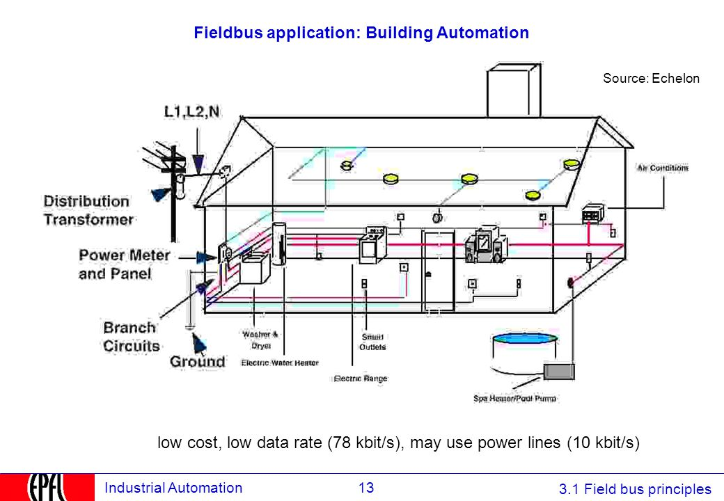 Fieldbus application: Building Automation