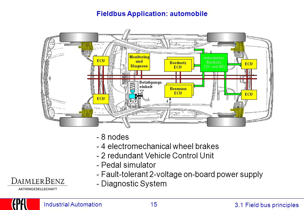 Fieldbus Application: automobile