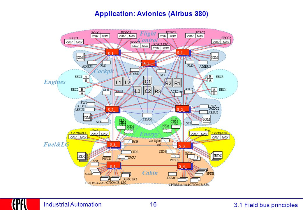 Application: Avionics (Airbus 380)