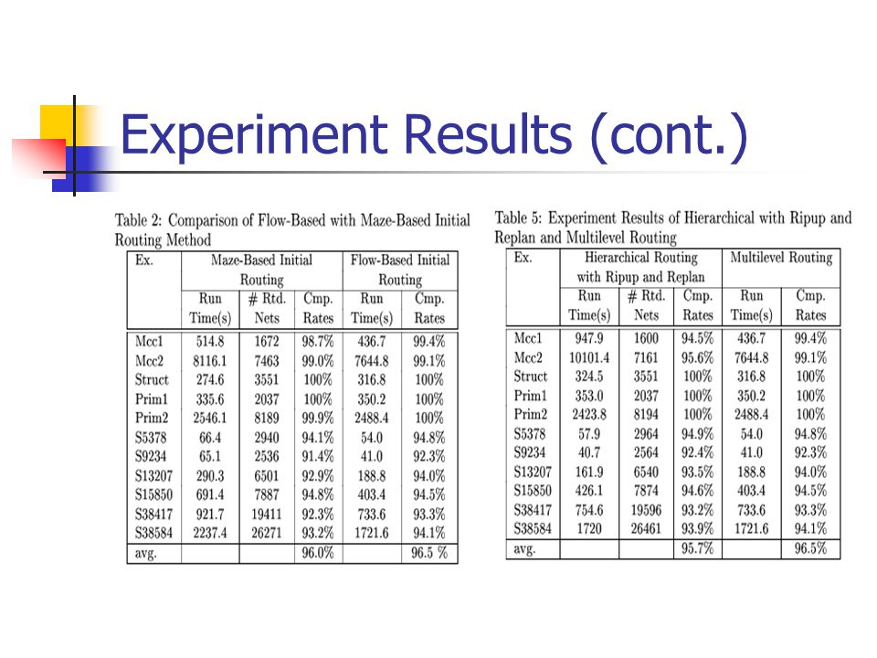 Experiment Results (cont.)